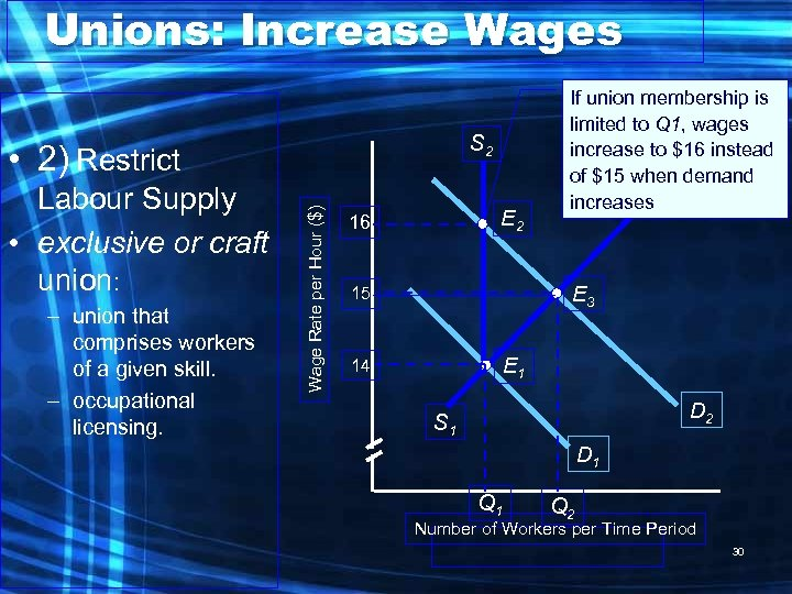 Unions: Increase Wages S 2 Labour Supply • exclusive or craft union: – union