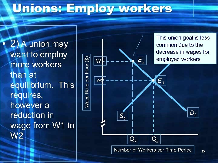 Unions: Employ workers want to employ more workers than at equilibrium. This requires, however