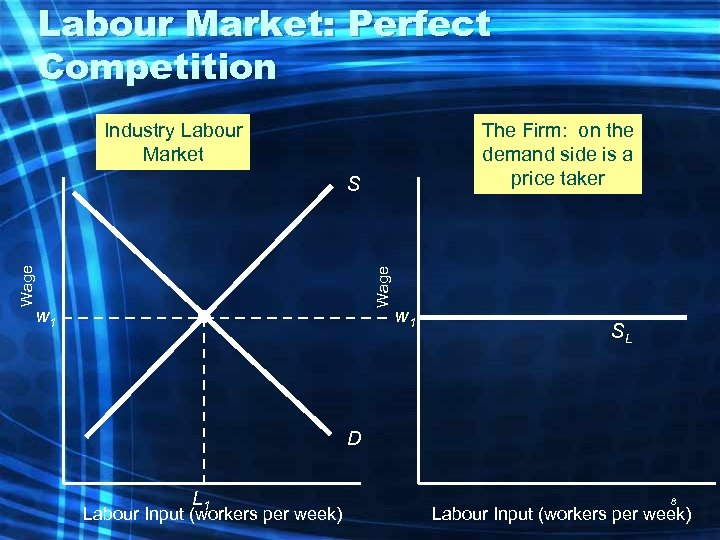 Labour Market: Perfect Competition Industry Labour Market The Firm: on the demand side is