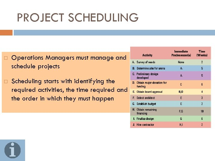PROJECT SCHEDULING Operations Managers must manage and schedule projects Scheduling starts with identifying the