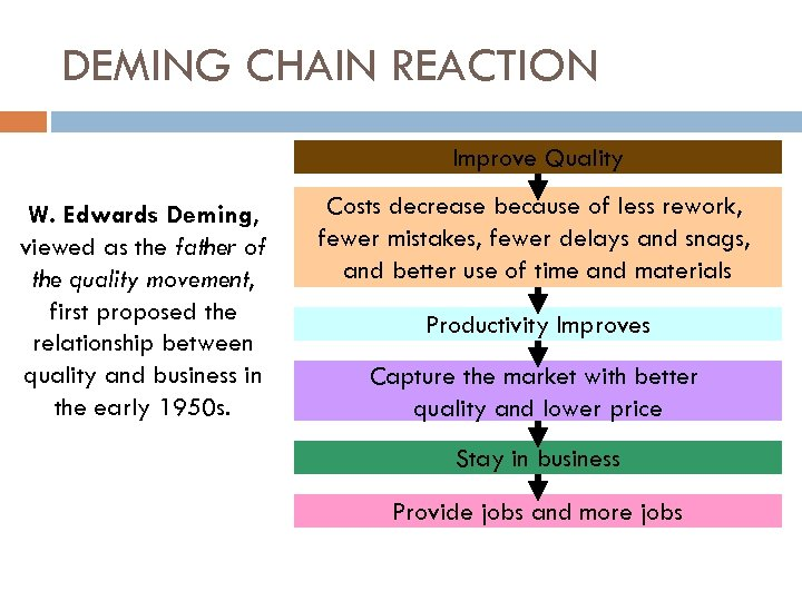 DEMING CHAIN REACTION Improve Quality W. Edwards Deming, viewed as the father of the