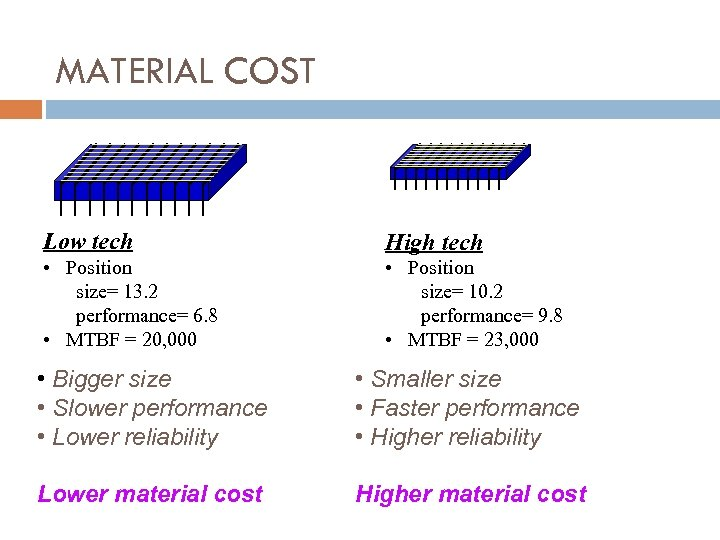 MATERIAL COST Low tech High tech • Position size= 13. 2 performance= 6. 8