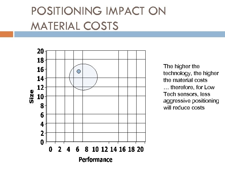 POSITIONING IMPACT ON MATERIAL COSTS The higher the technology, the higher the material costs
