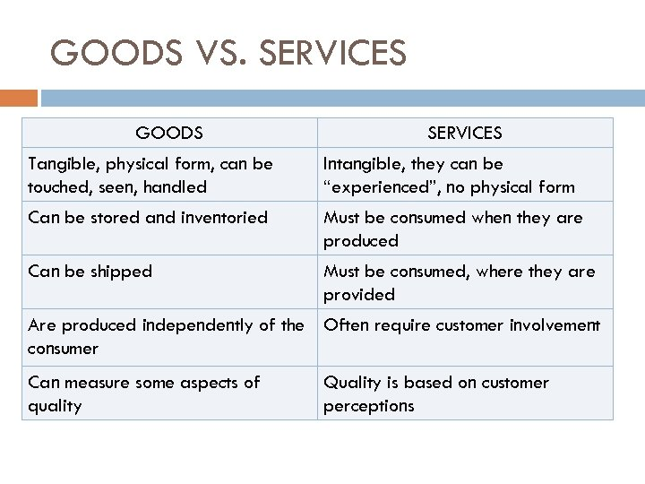 GOODS VS. SERVICES GOODS SERVICES Tangible, physical form, can be touched, seen, handled Intangible,