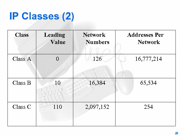 IP Classes (2) Class Leading Value Network Numbers Addresses Per Network Class A 0