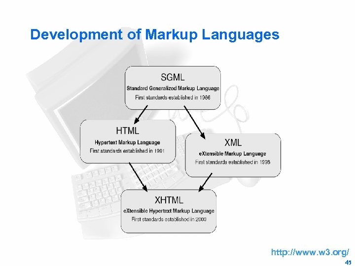 Development of Markup Languages http: //www. w 3. org/ 45