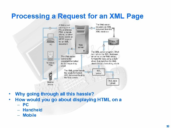 Processing a Request for an XML Page • Why going through all this
