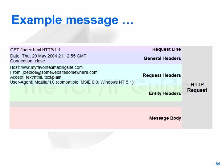 Example message … 64