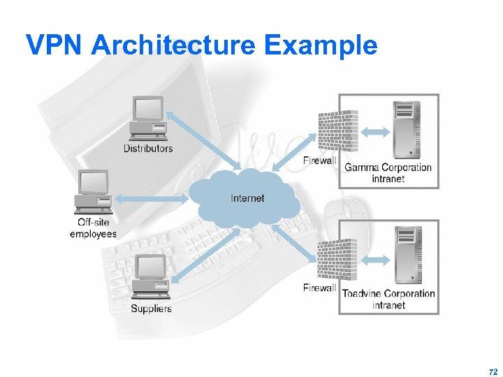 VPN Architecture Example 72
