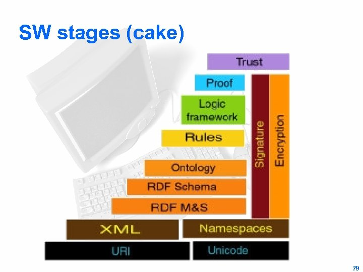 SW stages (cake) 79