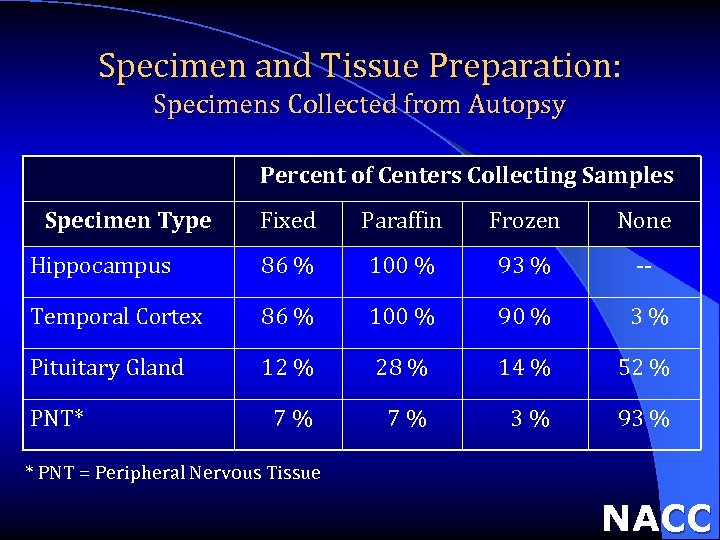 Specimen and Tissue Preparation: Specimens Collected from Autopsy Percent of Centers Collecting Samples Specimen