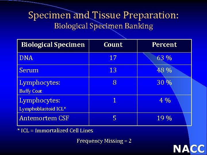 Specimen and Tissue Preparation: Biological Specimen Banking Biological Specimen Count Percent DNA 17 63