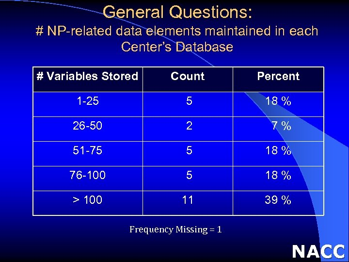 General Questions: # NP-related data elements maintained in each Center's Database # Variables Stored