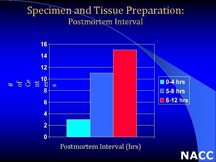 Specimen and Tissue Preparation: # of Ce nt er s Postmortem Interval (hrs) NACC