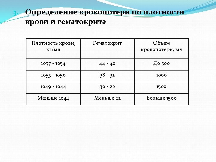 3. Определение кровопотери по плотности крови и гематокрита Плотность крови, кг/мл Гематокрит Объем кровопотери,