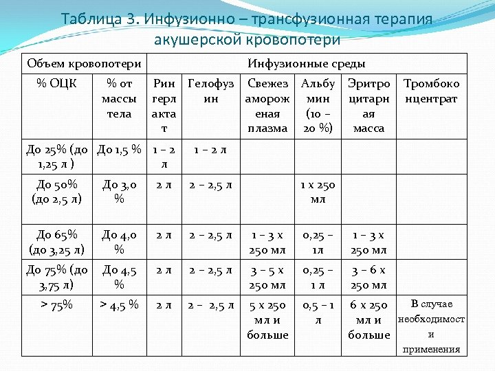 Таблица 3. Инфузионно – трансфузионная терапия акушерской кровопотери Объем кровопотери % ОЦК % от