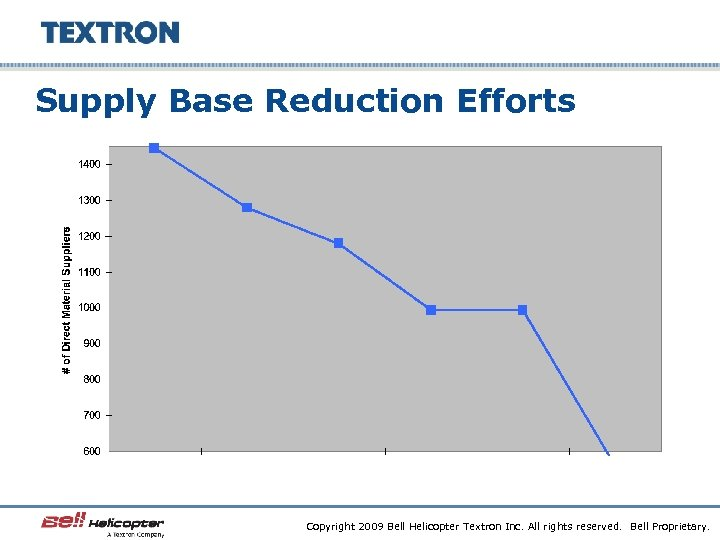 Supply Base Reduction Efforts Copyright 2009 Bell Helicopter Textron Inc. All rights reserved. Bell