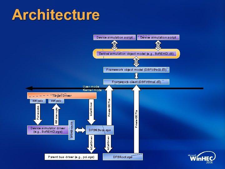 Architecture Device simulation script COM Device simulation object model (e. g. , Soft. EHCI.