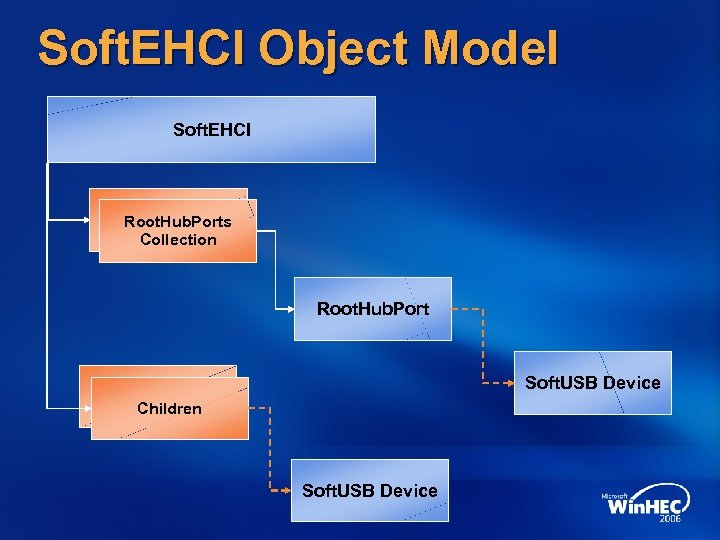 Soft. EHCI Object Model Soft. EHCI Root. Hub. Ports Collection Root. Hub. Port Soft.