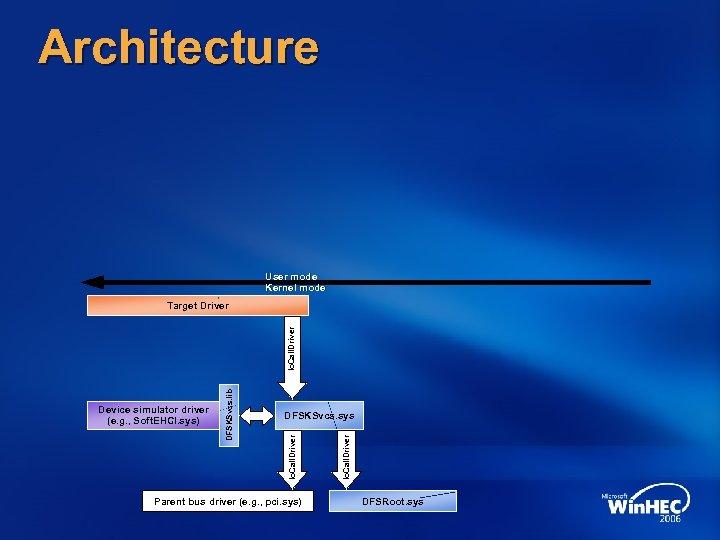 Architecture User mode Kernel mode Parent bus driver (e. g. , pci. sys) Io.