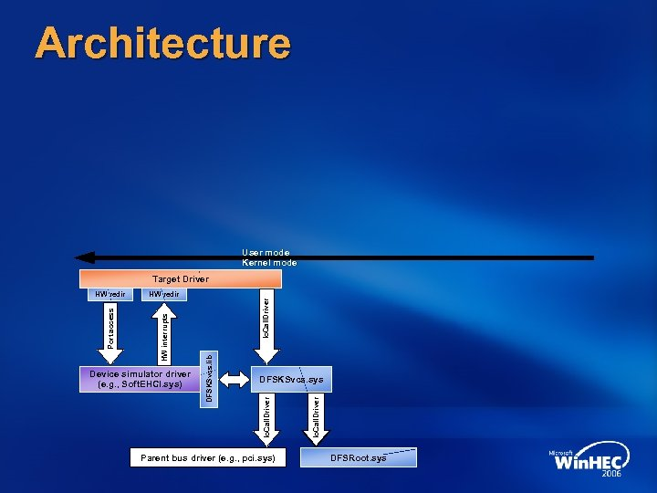 Architecture User mode Kernel mode Target Driver Parent bus driver (e. g. , pci.