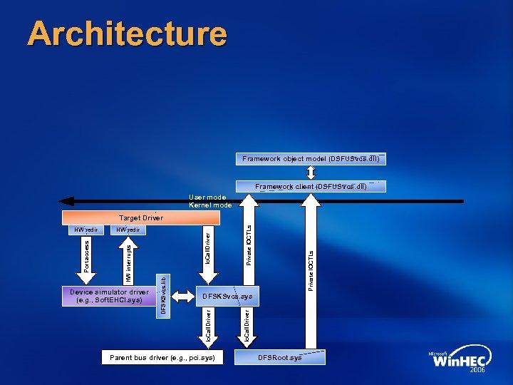 Architecture Framework object model (DSFUSvcs. dll) Framework client (DSFUSvcs. dll) User mode Kernel mode