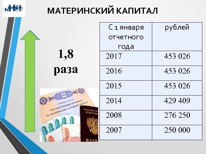 МАТЕРИНСКИЙ КАПИТАЛ 1, 8 раза С 1 января отчетного года 2017 рублей 453 026