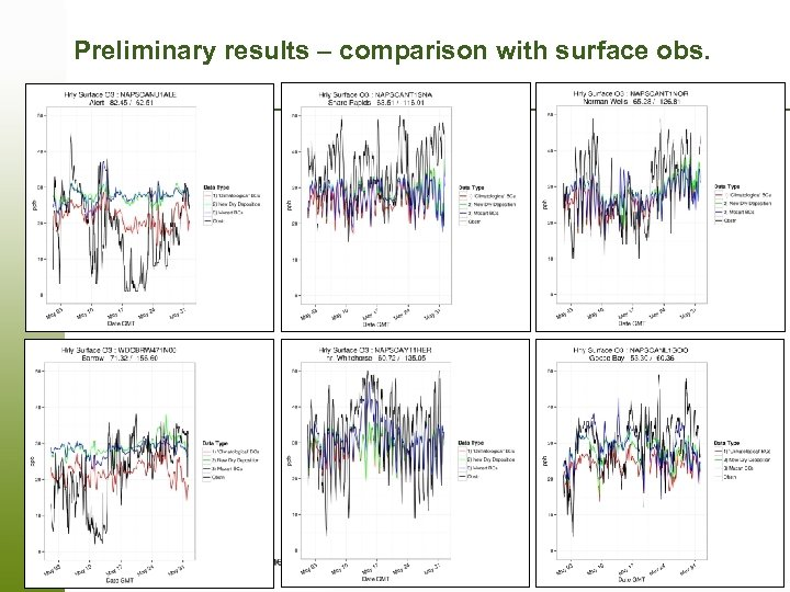 Preliminary results – comparison with surface obs. Page 6 – 19 March 2018