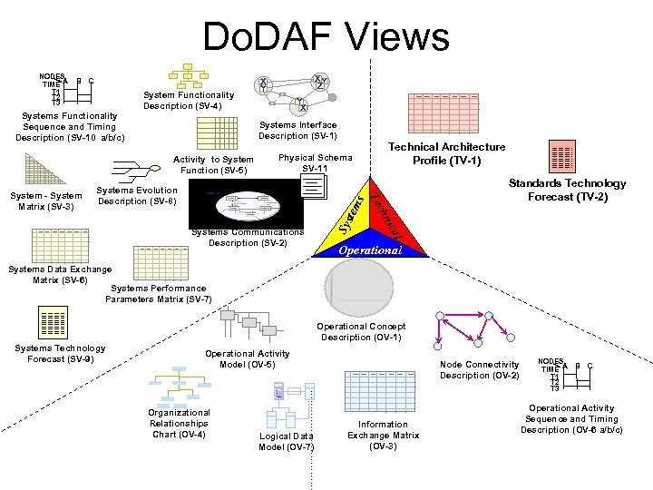 Do. DAF Views B C System Functionality Description (SV-4) Systems Functionality Sequence and Timing