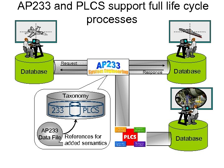 AP 233 and PLCS support full life cycle processes Request Database Response Database Taxonomy