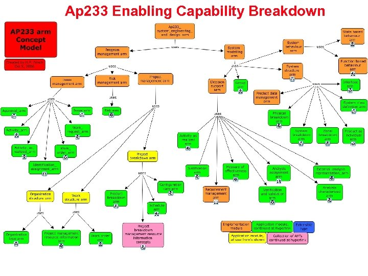 Ap 233 Enabling Capability Breakdown