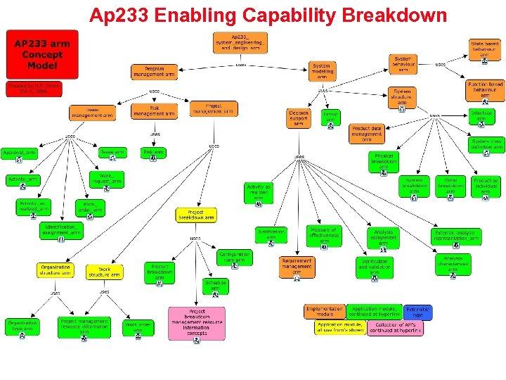 Ap 233 Enabling Capability Breakdown