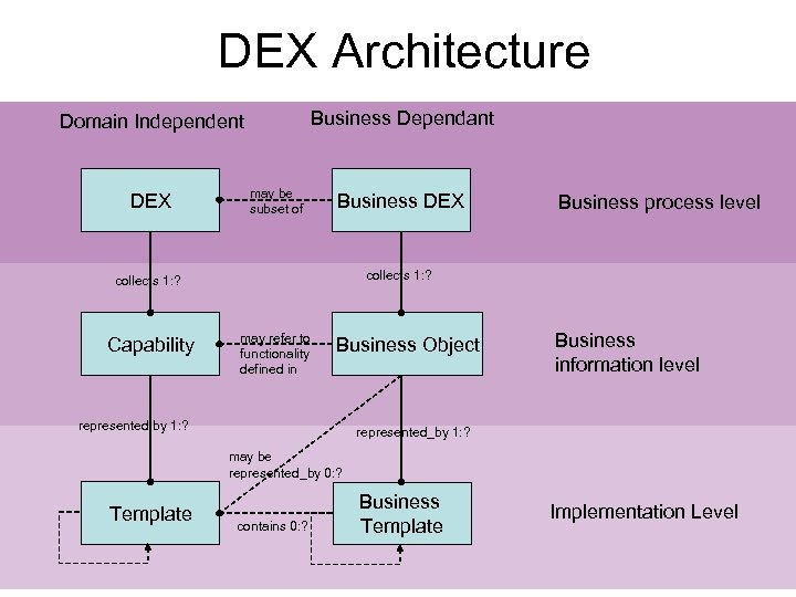 DEX Architecture Business Dependant Domain Independent DEX may be subset of Business DEX collects