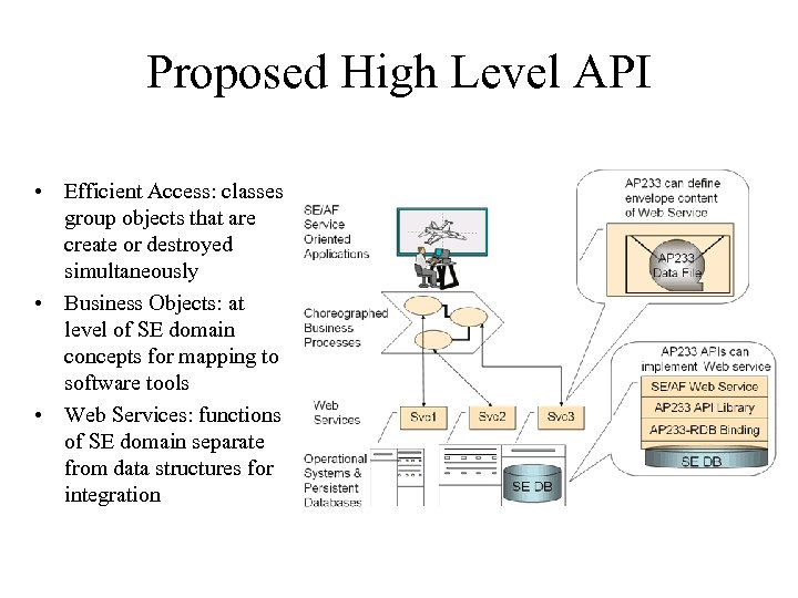 Proposed High Level API • Efficient Access: classes group objects that are create or
