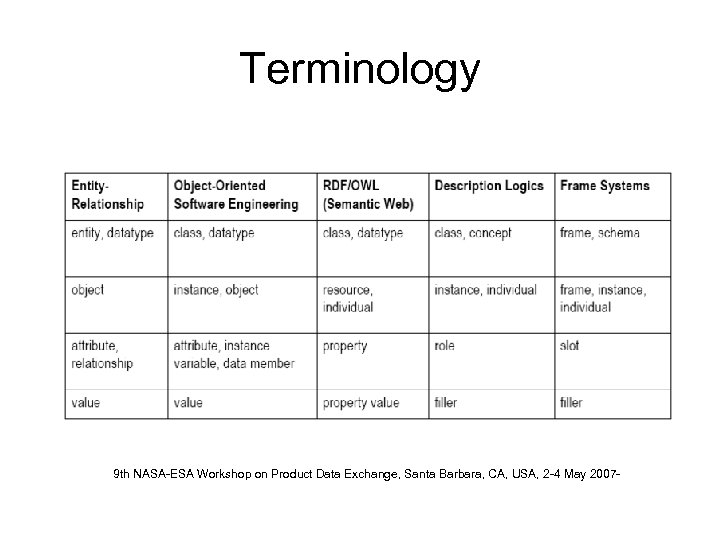 Terminology 9 th NASA-ESA Workshop on Product Data Exchange, Santa Barbara, CA, USA, 2