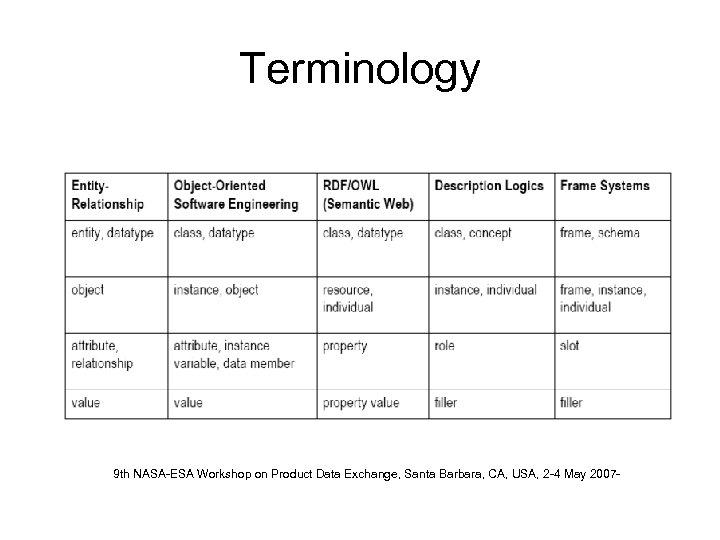 Terminology 9 th NASA-ESA Workshop on Product Data Exchange, Santa Barbara, CA, USA, 2