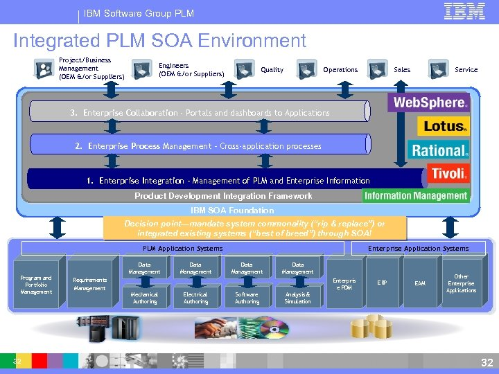 IBM Software Group PLM Integrated PLM SOA Environment Project/Business Management (OEM &/or Suppliers) Engineers