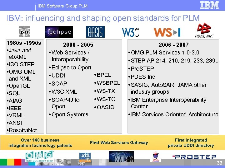 IBM Software Group PLM IBM: influencing and shaping open standards for PLM 1980 s