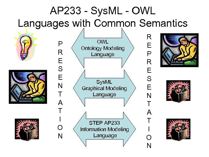 AP 233 - Sys. ML - OWL Languages with Common Semantics P R E