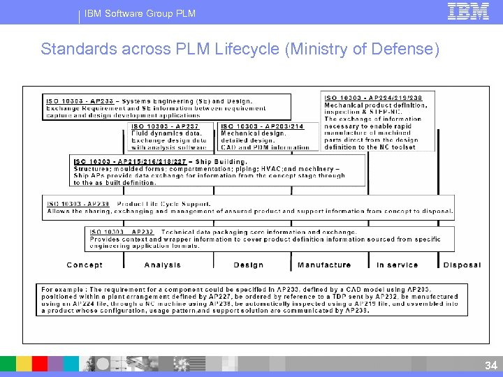 IBM Software Group PLM Standards across PLM Lifecycle (Ministry of Defense) 34 34