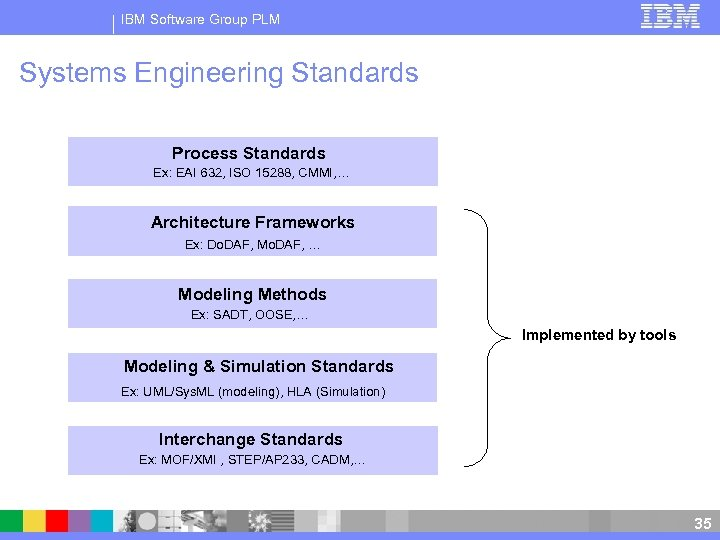 IBM Software Group PLM Systems Engineering Standards Process Standards Ex: EAI 632, ISO 15288,