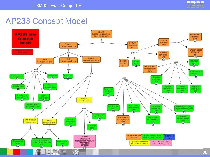 IBM Software Group PLM AP 233 Concept Model 38 38