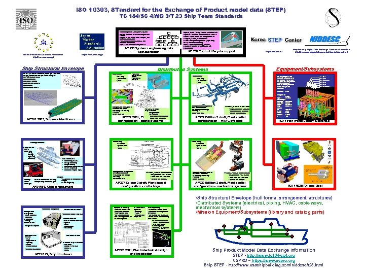 ISO 10303, STandard for the Exchange of Product model data (STEP) TC 184/SC 4/WG
