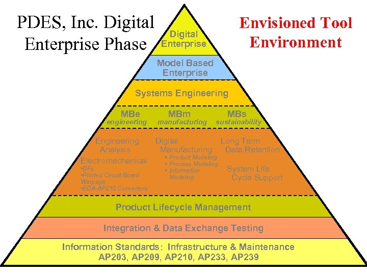 PDES, Inc. Digital Enterprise Phase Envisioned Tool Environment Digital Enterprise Model Based Enterprise Systems