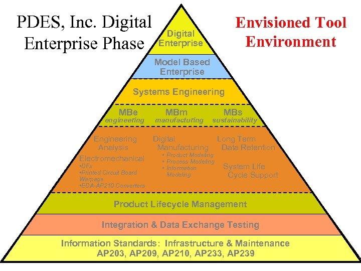 PDES, Inc. Digital Enterprise Phase Envisioned Tool Environment Digital Enterprise Model Based Enterprise Systems