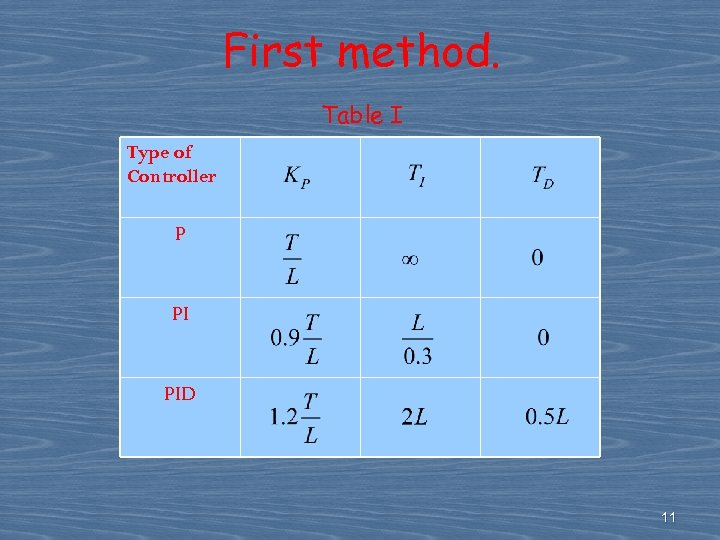 First method. Table I Type of Controller P PI PID 11
