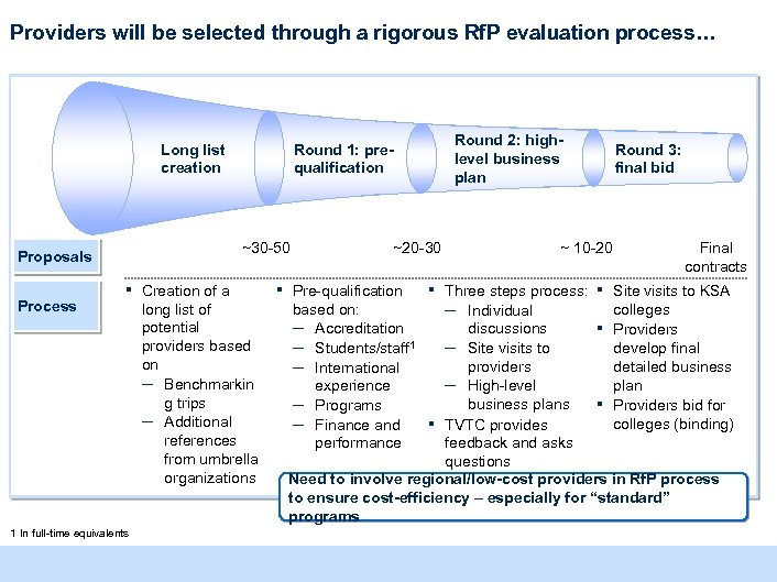 Providers will be selected through a rigorous Rf. P evaluation process… Long list creation