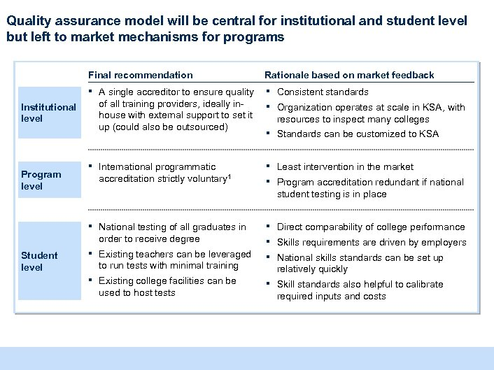 Quality assurance model will be central for institutional and student level but left to