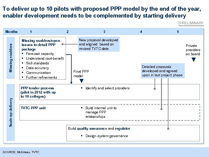 To deliver up to 10 pilots with proposed PPP model by the end of