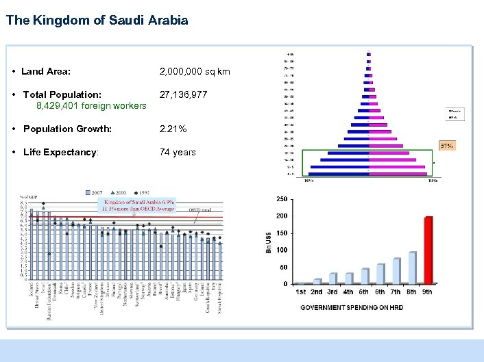 The Kingdom of Saudi Arabia • Land Area: 2, 000 sq km • Total